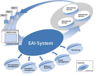 Enterprise application integration voicemailtel enterprise application integration malvernweather Image collections