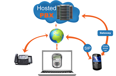 Hosted, Hosted PBX